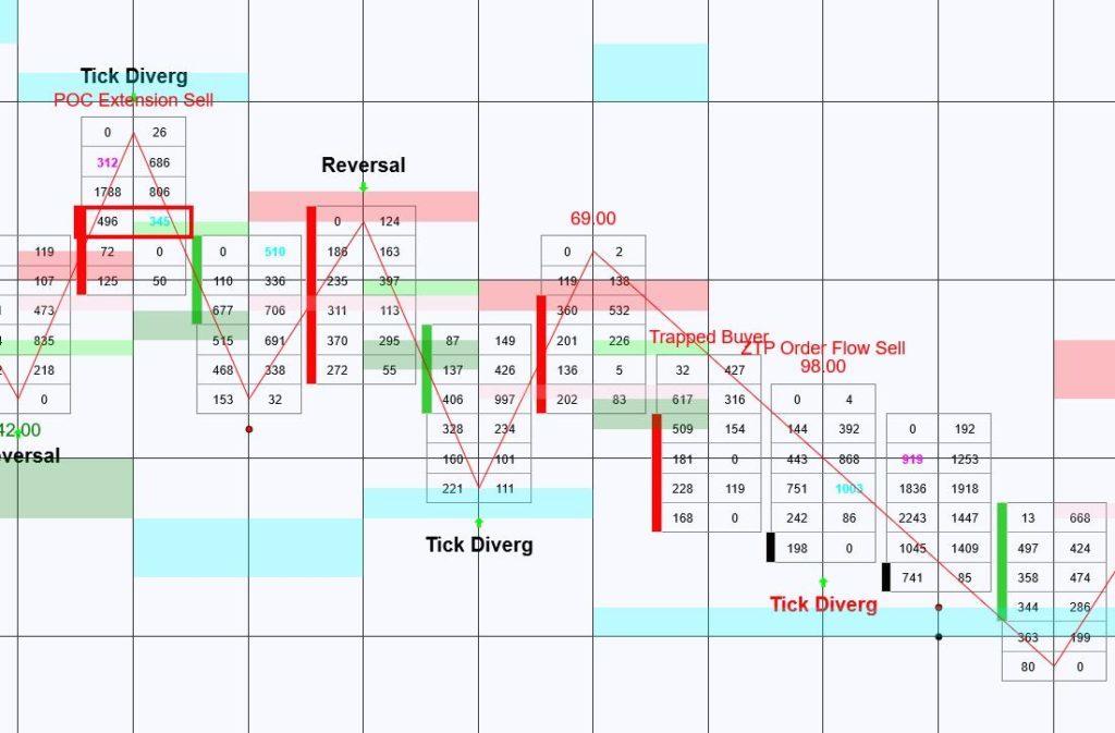 Order Flow Tick Divergence