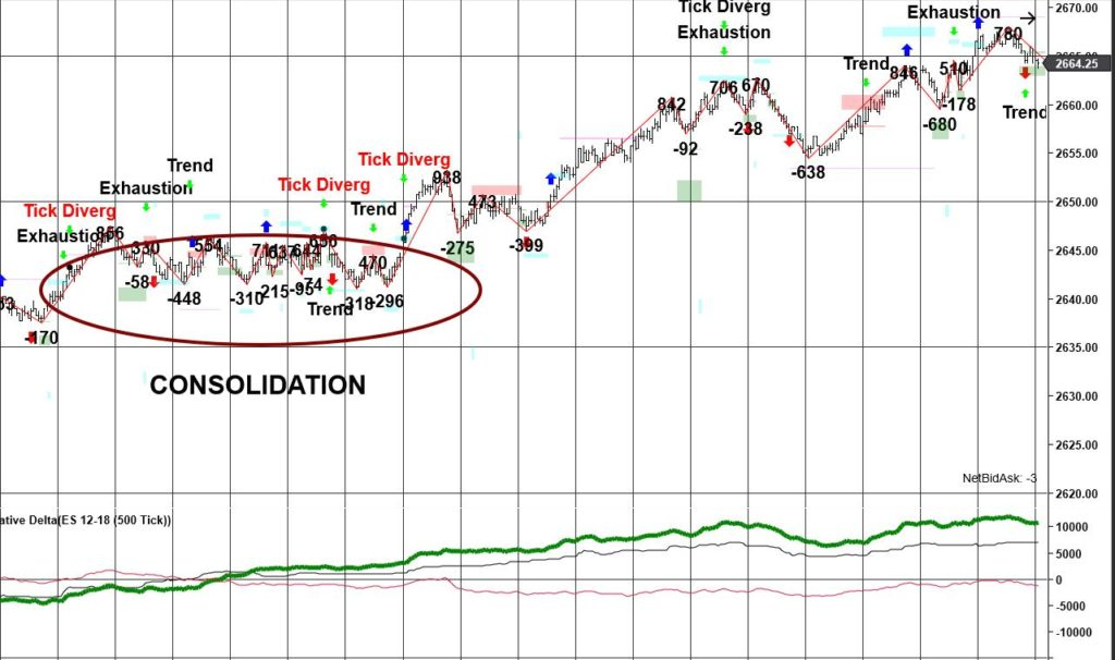 Consolidation and Cumulative Delta